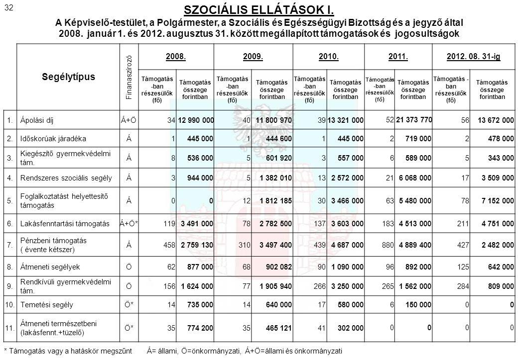 Segélytípus Finanaszírozó 2008.2009.2010.2011.2012. 08. 31-ig Támogatás -ban részesülők (fő) Támogatás összege forintban Támogatás -ban részesülők (fő