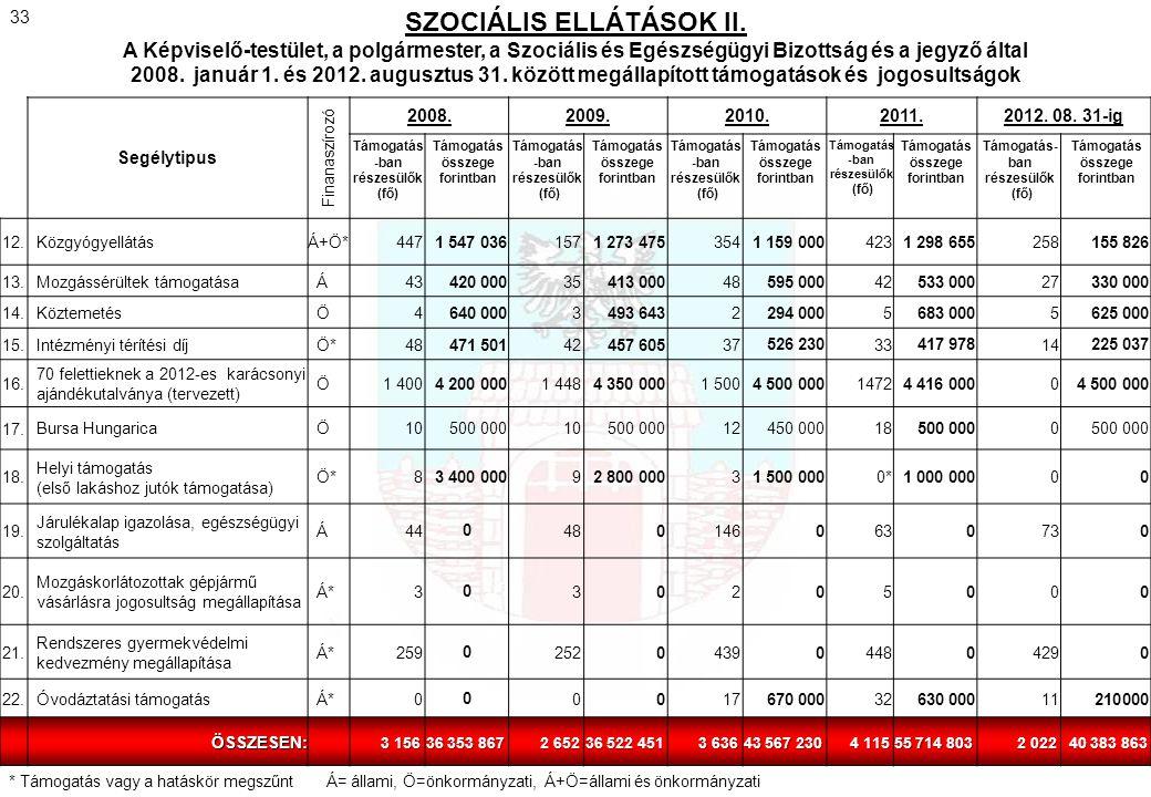 Segélytipus Finanaszírozó 2008.2009.2010.2011.2012. 08. 31-ig Támogatás -ban részesülők (fő) Támogatás összege forintban Támogatás -ban részesülők (fő
