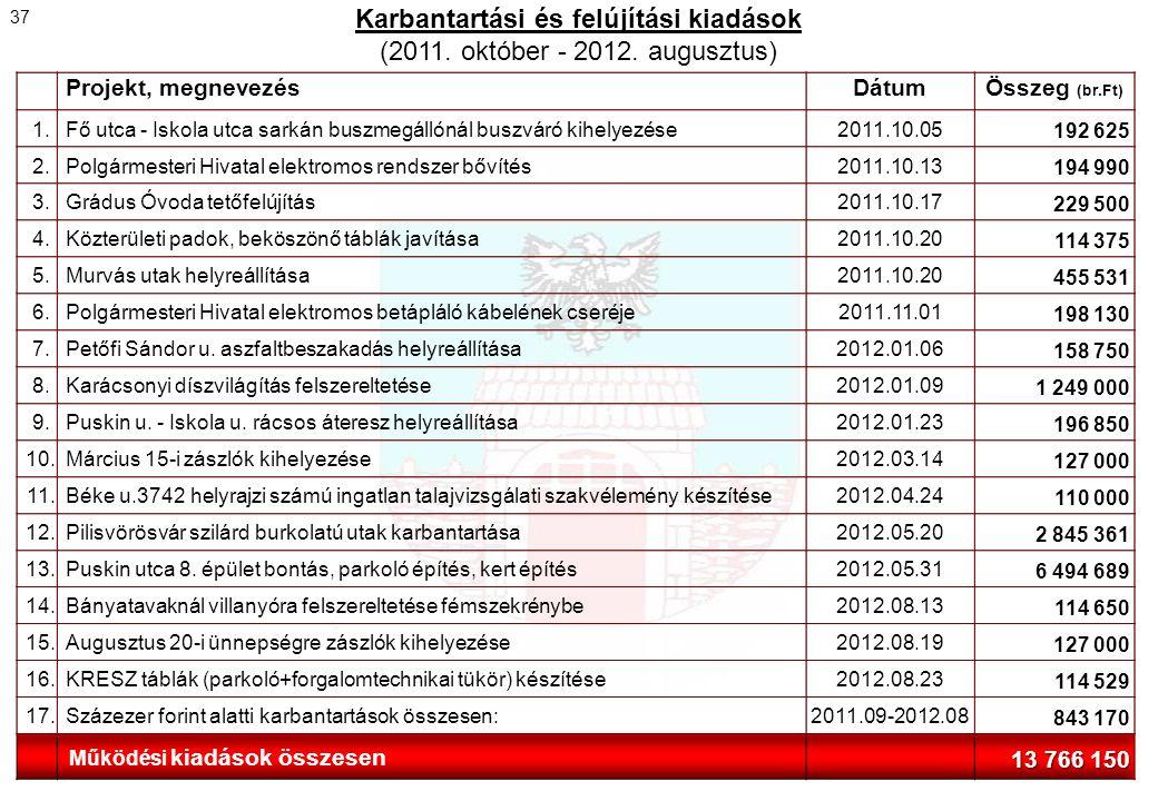 Karbantartási és felújítási kiadások (2011. október - 2012. augusztus) 37