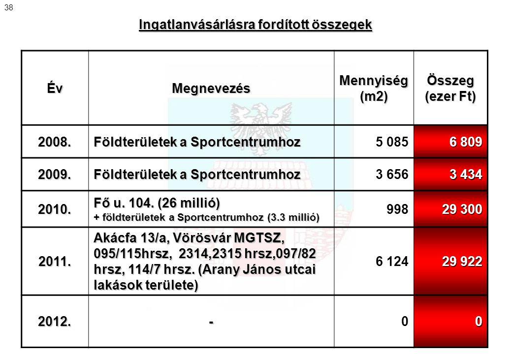 ÉvMegnevezésMennyiség(m2)Összeg (ezer Ft) 2008. Földterületek a Sportcentrumhoz 5 085 6 809 2009. Földterületek a Sportcentrumhoz 3 656 3 434 2010. Fő