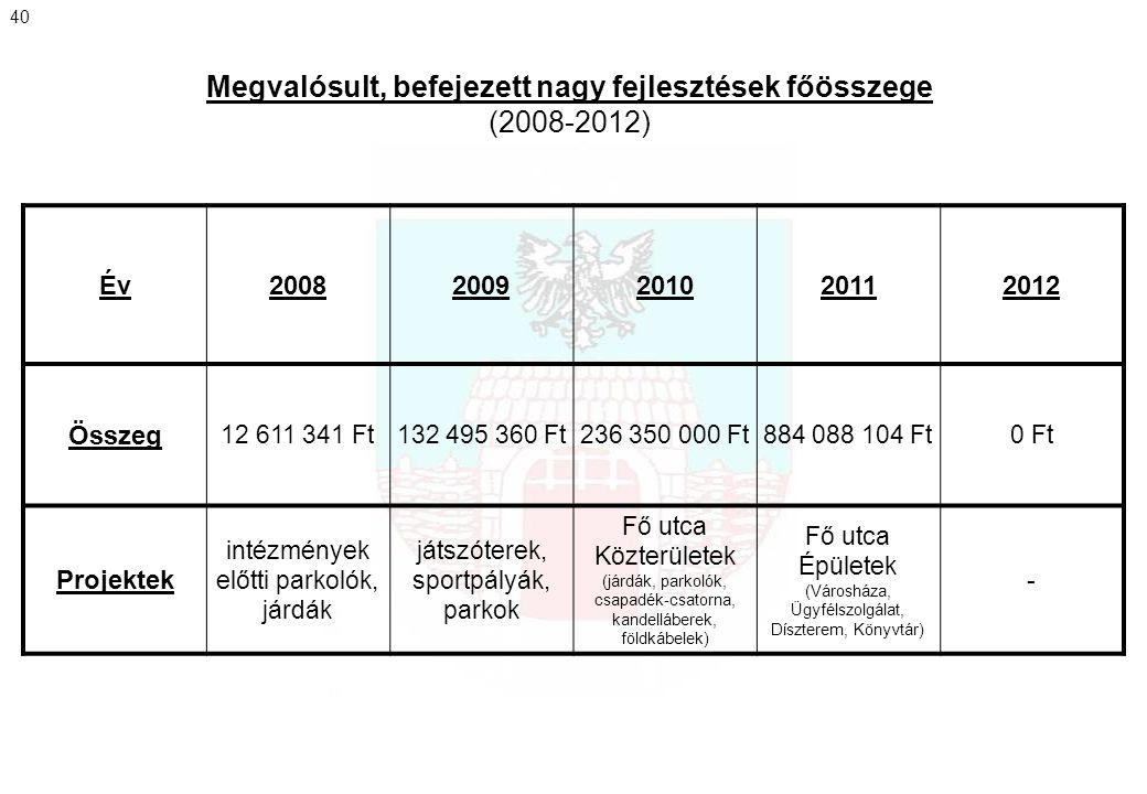 Megvalósult, befejezett nagy fejlesztések főösszege (2008-2012) 40 Év20082009201020112012 Összeg 12 611 341 Ft132 495 360 Ft236 350 000 Ft884 088 104