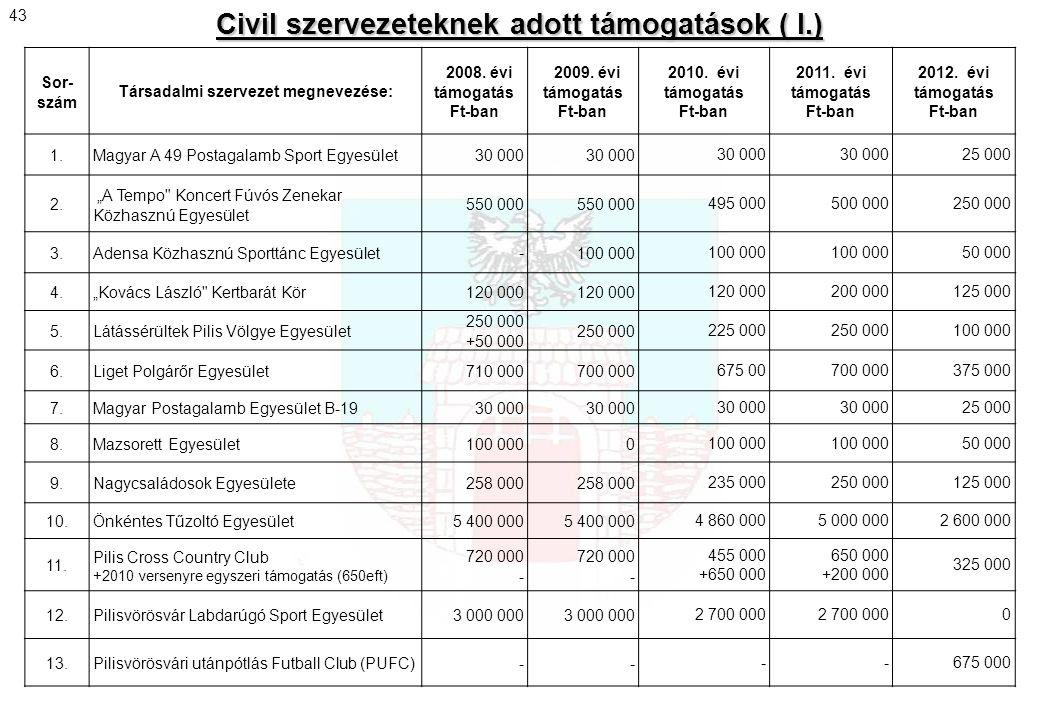 Sor- szám Társadalmi szervezet megnevezése: 2008. évi támogatás Ft-ban 2009. évi támogatás Ft-ban 2010. évi támogatás Ft-ban 2011. évi támogatás Ft-ba