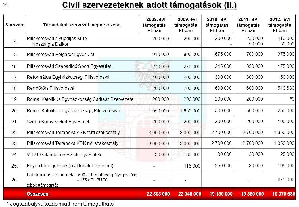 Civil szervezeteknek adott támogatások (II.) SorszámTársadalmi szervezet megnevezése: 2008. évi támogatás Ft-ban 2009. évi támogatás Ft-ban 2010. évi