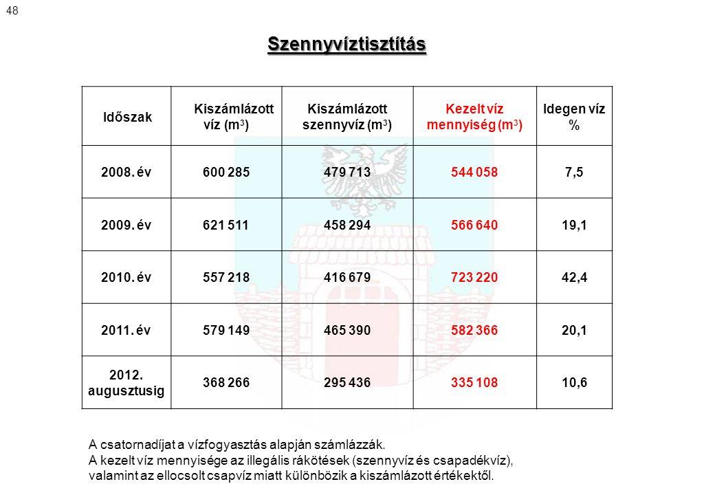 Időszak Kiszámlázott víz (m 3 ) Kiszámlázott szennyvíz (m 3 ) Kezelt víz mennyiség (m 3 ) Idegen víz % 2008. év600 285479 713544 0587,5 2009. év621 51
