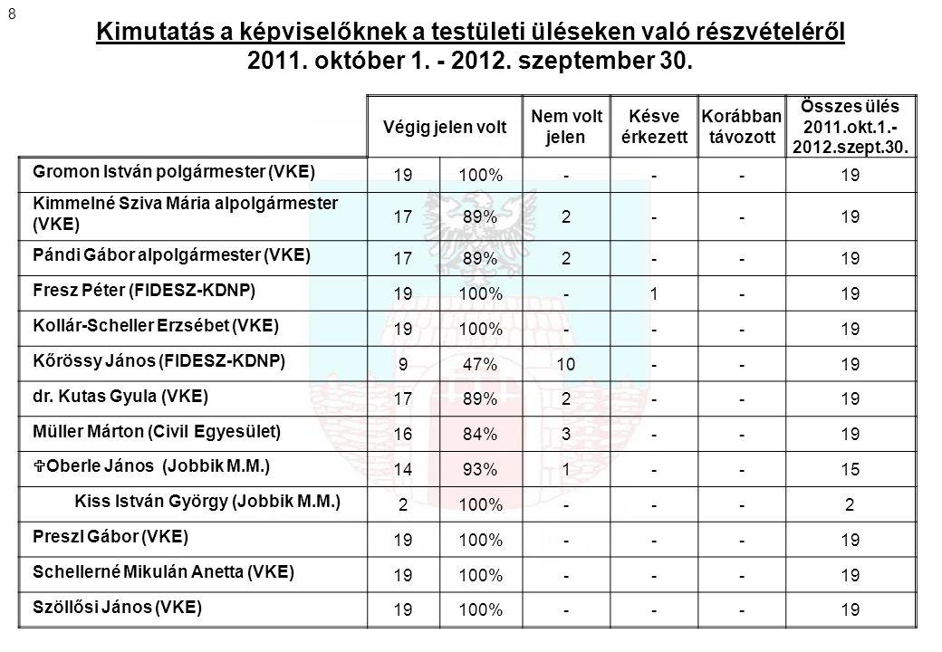 Pilisvörösvár Város Polgármesteri Hivatala szervezeti felépítése 9 Összes státusz: 57,5 Jelenleg betöltve: 54 fő Nem szerepel az ábrán a Polgármester és a fizikai dolgozók.