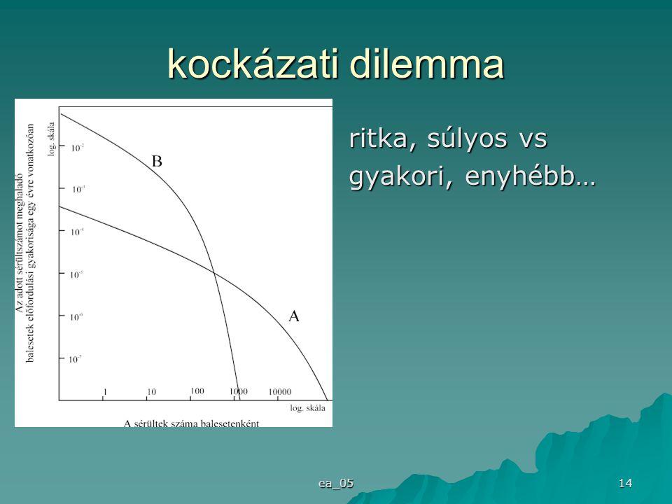 ea_05 14 kockázati dilemma ritka, súlyos vs gyakori, enyhébb…