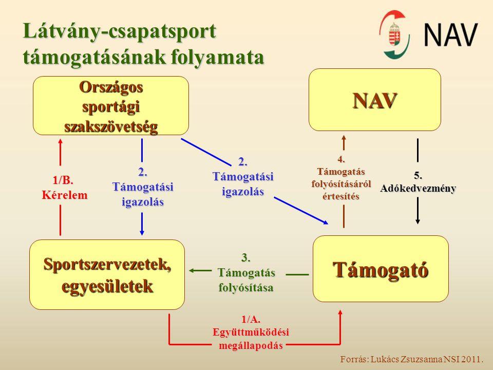 Látvány-csapatsport támogatásának folyamata Országossportágiszakszövetség NAV Sportszervezetek,egyesületek Támogató 1/B.Kérelem 2.Támogatásiigazolás 2