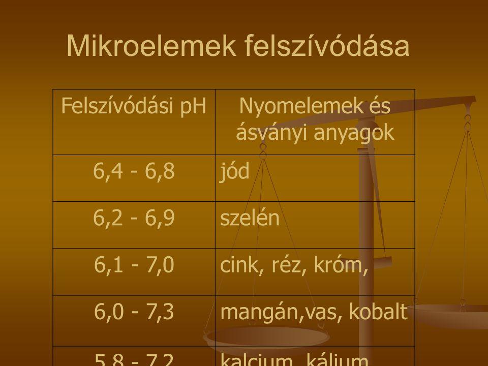 Felszívódási pHNyomelemek és ásványi anyagok 6,4 - 6,8jód 6,2 - 6,9szelén 6,1 - 7,0cink, réz, króm, 6,0 - 7,3mangán,vas, kobalt 5,8 - 7,2kalcium, kálium Mikroelemek felszívódása