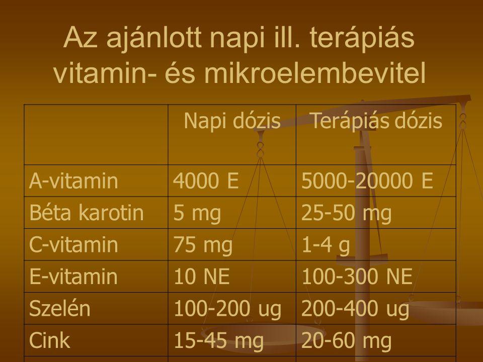 Napi dózisTerápiás dózis A-vitamin4000 E5000-20000 E Béta karotin5 mg25-50 mg C-vitamin75 mg1-4 g E-vitamin10 NE100-300 NE Szelén100-200 ug200-400 ug Cink15-45 mg20-60 mg Folsav150 ug Az ajánlott napi ill.