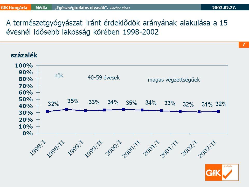 """2003.02.27 GfK HungáriaMédia"""" Egészségtudatos olvasók ."""