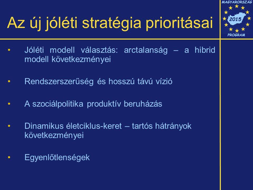 Az új jóléti stratégia prioritásai •Jóléti modell választás: arctalanság – a hibrid modell következményei •Rendszerszerűség és hosszú távú vízió •A szociálpolitika produktív beruházás •Dinamikus életciklus-keret – tartós hátrányok következményei •Egyenlőtlenségek