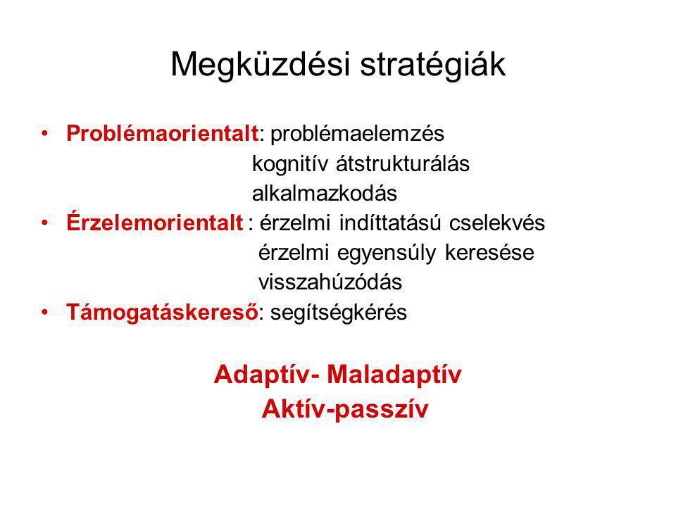 Megküzdési stratégiák •Problémaorientalt: problémaelemzés kognitív átstrukturálás alkalmazkodás •Érzelemorientalt : érzelmi indíttatású cselekvés érzelmi egyensúly keresése visszahúzódás •Támogatáskereső: segítségkérés Adaptív- Maladaptív Aktív-passzív