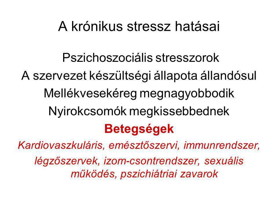 A krónikus stressz hatásai Pszichoszociális stresszorok A szervezet készültségi állapota állandósul Mellékvesekéreg megnagyobbodik Nyirokcsomók megkissebbednek Betegségek Kardiovaszkuláris, emésztőszervi, immunrendszer, légzőszervek, izom-csontrendszer, sexuális működés, pszichiátriai zavarok