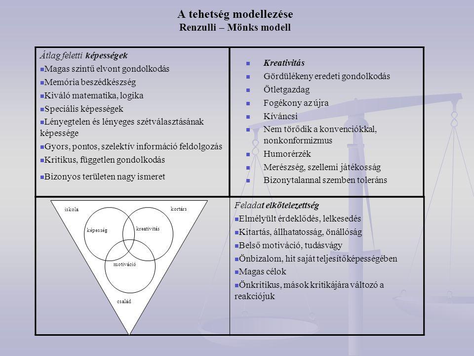 A tehetség modellezése Renzulli – Mönks modell Átlag feletti képességek  Magas szintű elvont gondolkodás  Memória beszédkészség  Kiváló matematika,