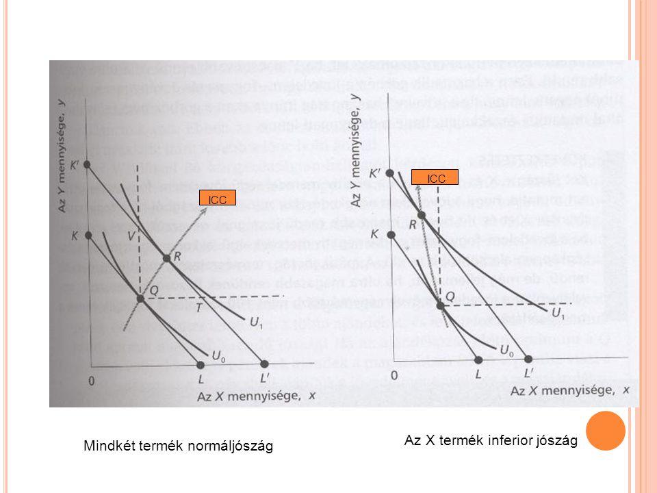 Mindkét termék normáljószág Az X termék inferior jószág ICC