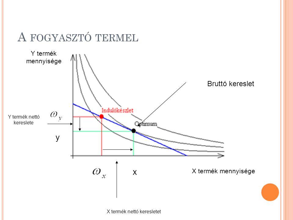X termék mennyisége x Y termék mennyisége y Bruttó kereslet A FOGYASZTÓ TERMEL X termék nettó keresletet Y termék nettó kereslete