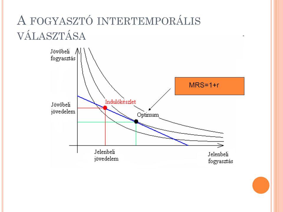 A FOGYASZTÓ INTERTEMPORÁLIS VÁLASZTÁSA MRS=1+r