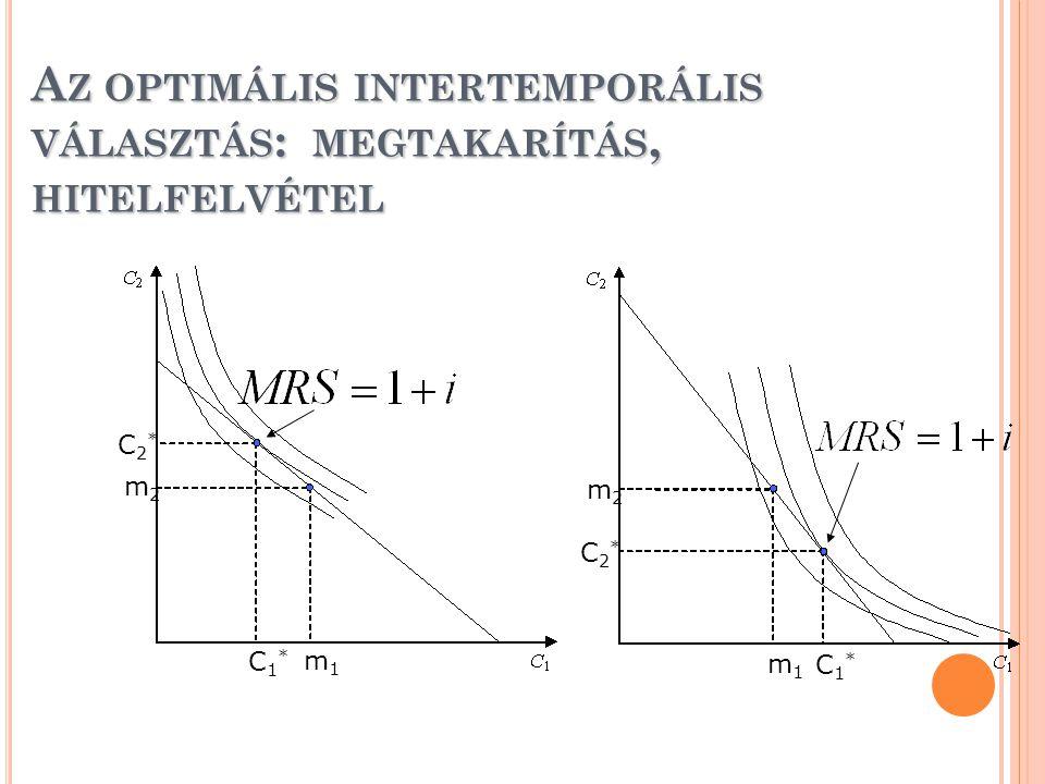 A Z OPTIMÁLIS INTERTEMPORÁLIS VÁLASZTÁS : MEGTAKARÍTÁS, HITELFELVÉTEL m1m1 m1m1 m2m2 m2m2 C2*C2* C2*C2* C1*C1* C1*C1*