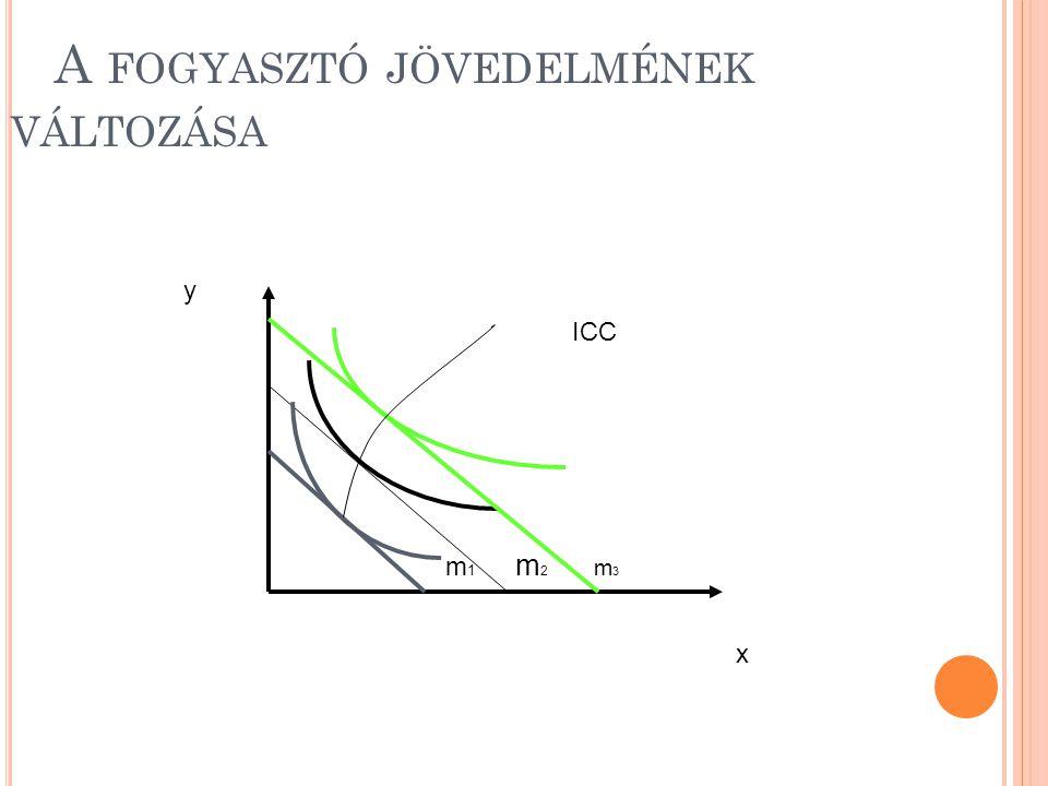 A FOGYASZTÓ JÖVEDELMÉNEK VÁLTOZÁSA m 1 m 2 m 3 ICC x y