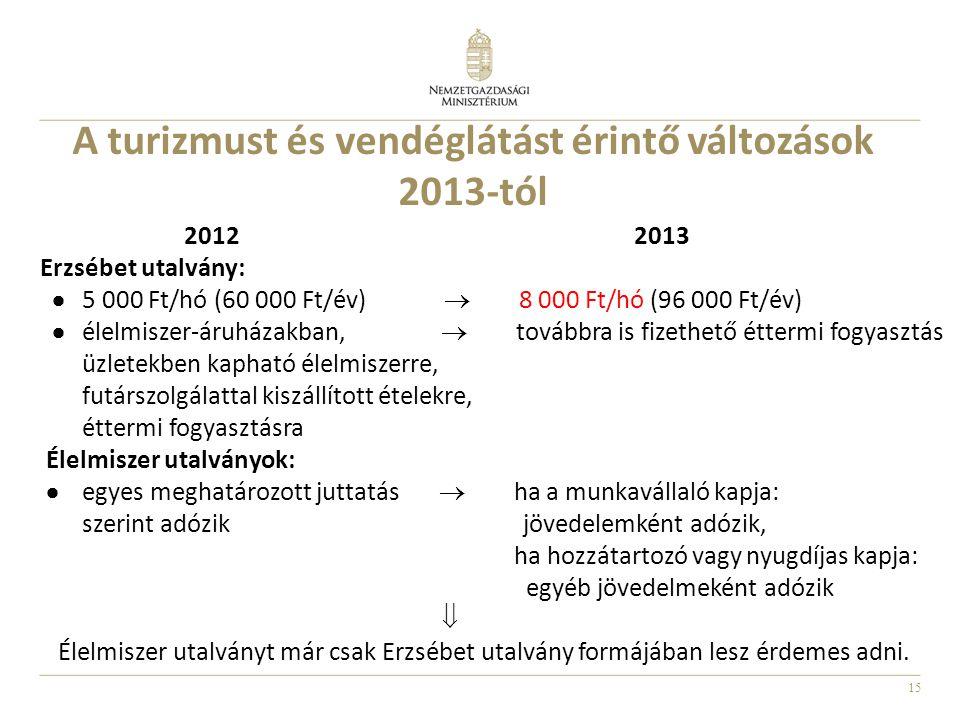 15 A turizmust és vendéglátást érintő változások 2013-tól 2012 2013 Erzsébet utalvány:  5 000 Ft/hó (60 000 Ft/év)  8 000 Ft/hó (96 000 Ft/év)  éle