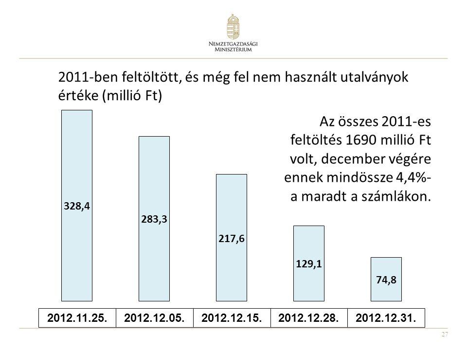 27 2012.11.25.2012.12.05. 2012.12.15. 2012.12.28.2012.12.31. 2011-ben feltöltött, és még fel nem használt utalványok értéke (millió Ft) Az összes 2011