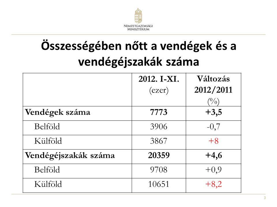 3 Összességében nőtt a vendégek és a vendégéjszakák száma 2012. I-XI. (ezer) Változás 2012/2011 (%) Vendégek száma7773+3,5 Belföld3906-0,7 Külföld3867