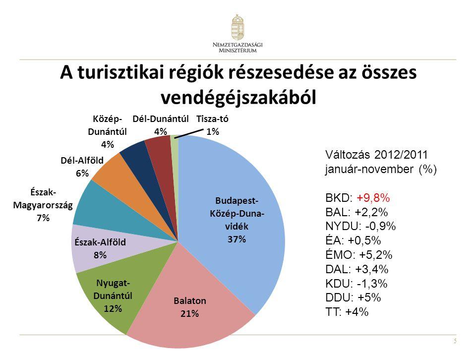 5 A turisztikai régiók részesedése az összes vendégéjszakából Változás 2012/2011 január-november (%) BKD: +9,8% BAL: +2,2% NYDU: -0,9% ÉA: +0,5% ÉMO: