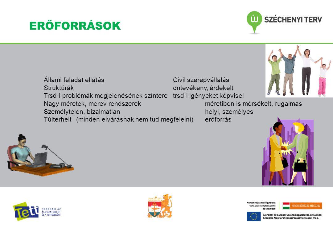 Állami feladat ellátás Civil szerepvállalás Struktúráköntevékeny, érdekelt Trsd-i problémák megjelenésének színteretrsd-i igényeket képvisel Nagy mére