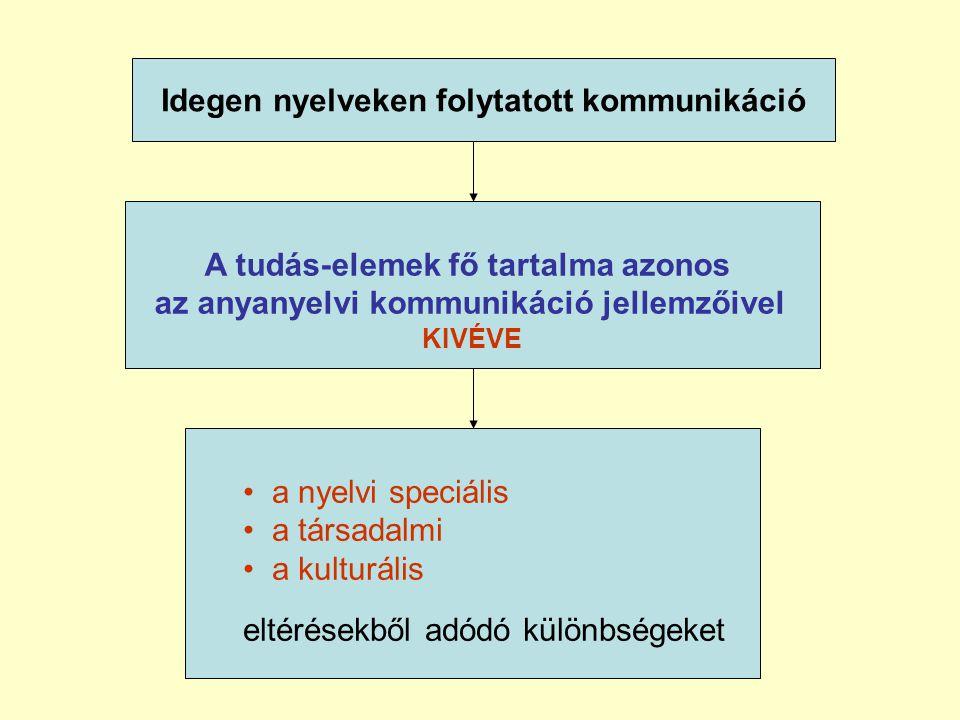 Idegen nyelveken folytatott kommunikáció • a nyelvi speciális • a társadalmi • a kulturális eltérésekből adódó különbségeket A tudás-elemek fő tartalma azonos az anyanyelvi kommunikáció jellemzőivel KIVÉVE