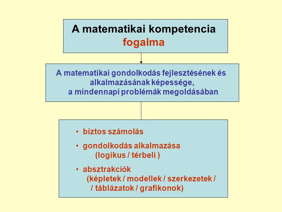 A matematikai kompetencia fogalma • biztos számolás • gondolkodás alkalmazása (logikus / térbeli ) • absztrakciók (képletek / modellek / szerkezetek / / táblázatok / grafikonok) A matematikai gondolkodás fejlesztésének és alkalmazásának képessége, a mindennapi problémák megoldásában