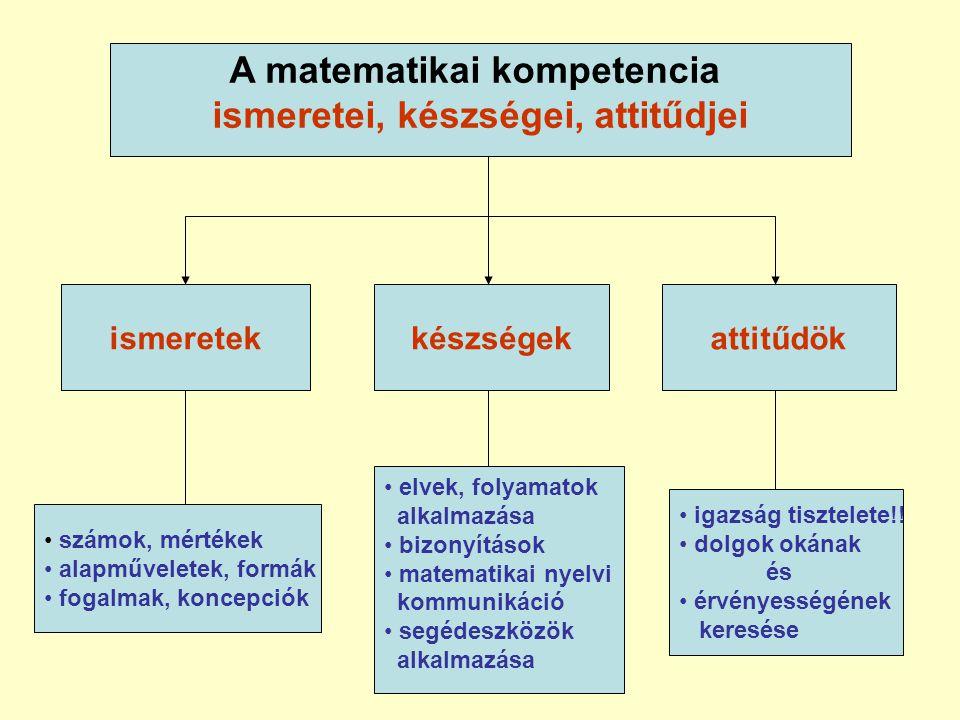 A matematikai kompetencia ismeretei, készségei, attitűdjei készségekattitűdök • számok, mértékek • alapműveletek, formák • fogalmak, koncepciók • elvek, folyamatok alkalmazása • bizonyítások • matematikai nyelvi kommunikáció • segédeszközök alkalmazása • igazság tisztelete!.