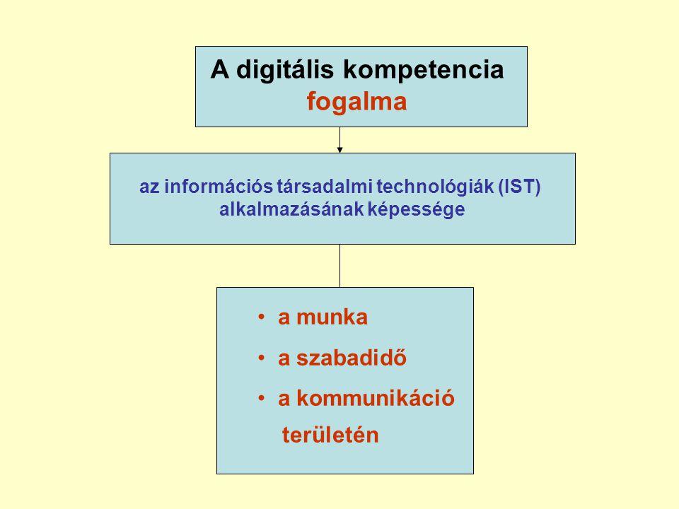 A digitális kompetencia fogalma • a munka • a szabadidő • a kommunikáció területén az információs társadalmi technológiák (IST) alkalmazásának képessége