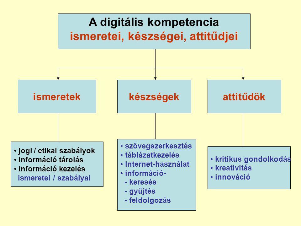 A digitális kompetencia ismeretei, készségei, attitűdjei készségekattitűdök • jogi / etikai szabályok • információ tárolás • információ kezelés ismeretei / szabályai • szövegszerkesztés • táblázatkezelés • Internet-használat • információ- - keresés - gyűjtés - feldolgozás • kritikus gondolkodás • kreativitás • innováció ismeretek