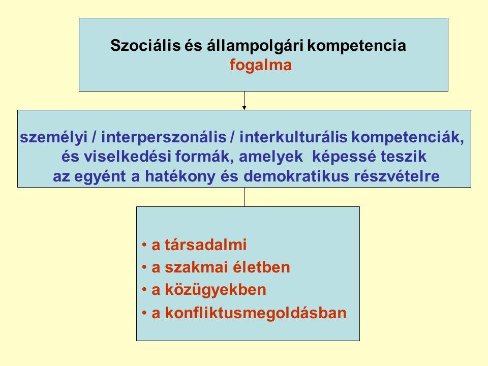 Szociális és állampolgári kompetencia fogalma • a társadalmi • a szakmai életben • a közügyekben • a konfliktusmegoldásban személyi / interperszonális / interkulturális kompetenciák, és viselkedési formák, amelyek képessé teszik az egyént a hatékony és demokratikus részvételre