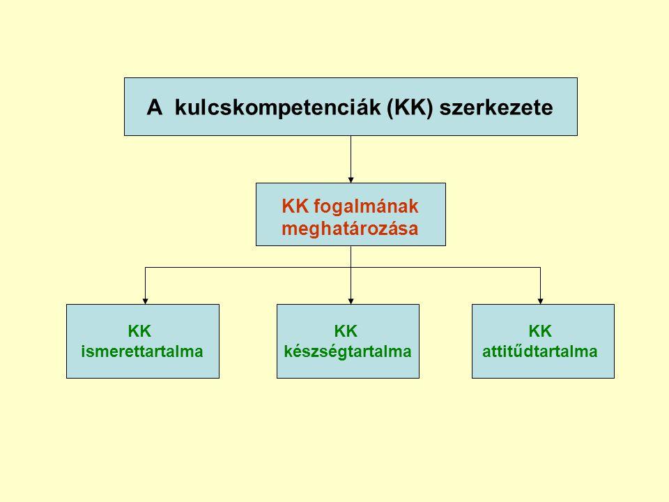 KK fogalmának meghatározása A kulcskompetenciák (KK) szerkezete KK ismerettartalma KK készségtartalma KK attitűdtartalma
