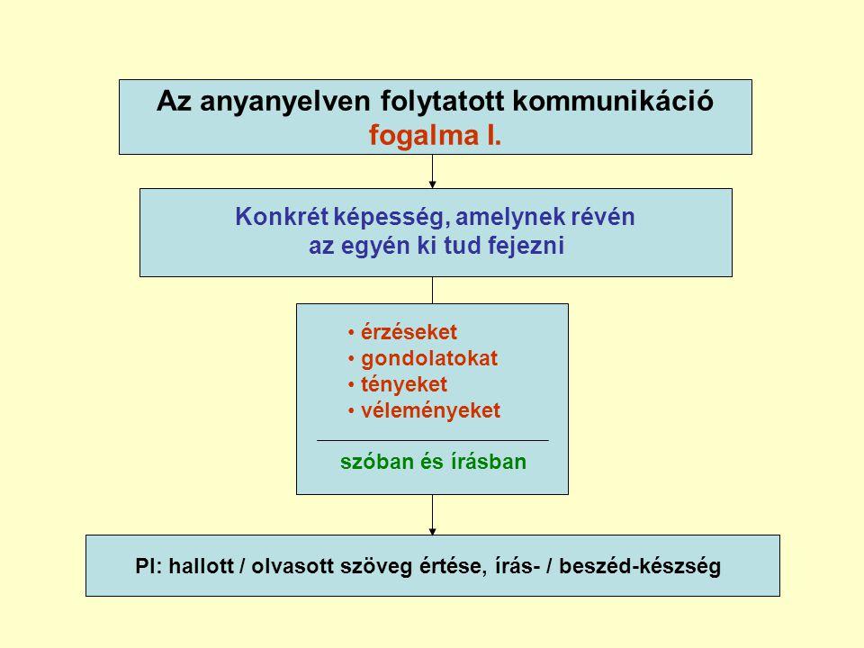 Az anyanyelven folytatott kommunikáció fogalma I.