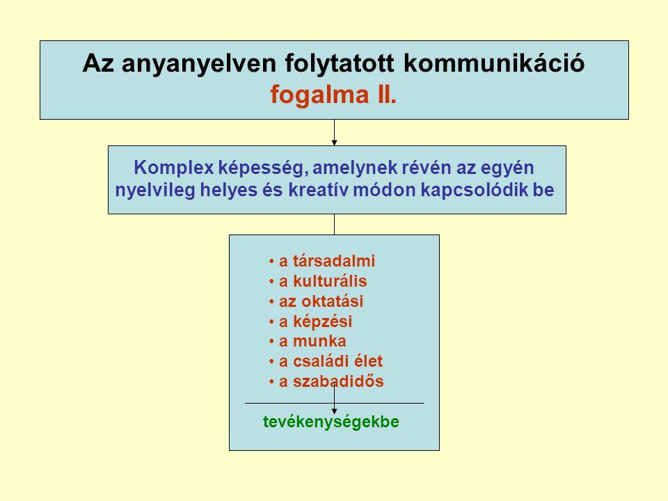 Az anyanyelven folytatott kommunikáció fogalma II.