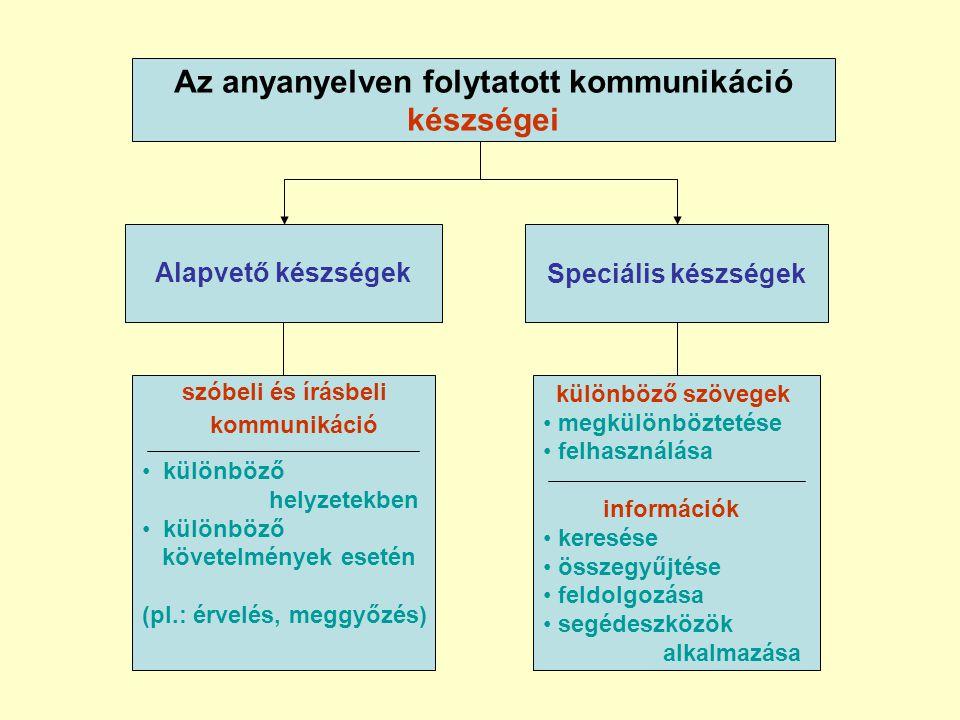 Az anyanyelven folytatott kommunikáció készségei Alapvető készségek szóbeli és írásbeli kommunikáció • különböző helyzetekben • különböző követelmények esetén (pl.: érvelés, meggyőzés) Speciális készségek különböző szövegek • megkülönböztetése • felhasználása információk • keresése • összegyűjtése • feldolgozása • segédeszközök alkalmazása