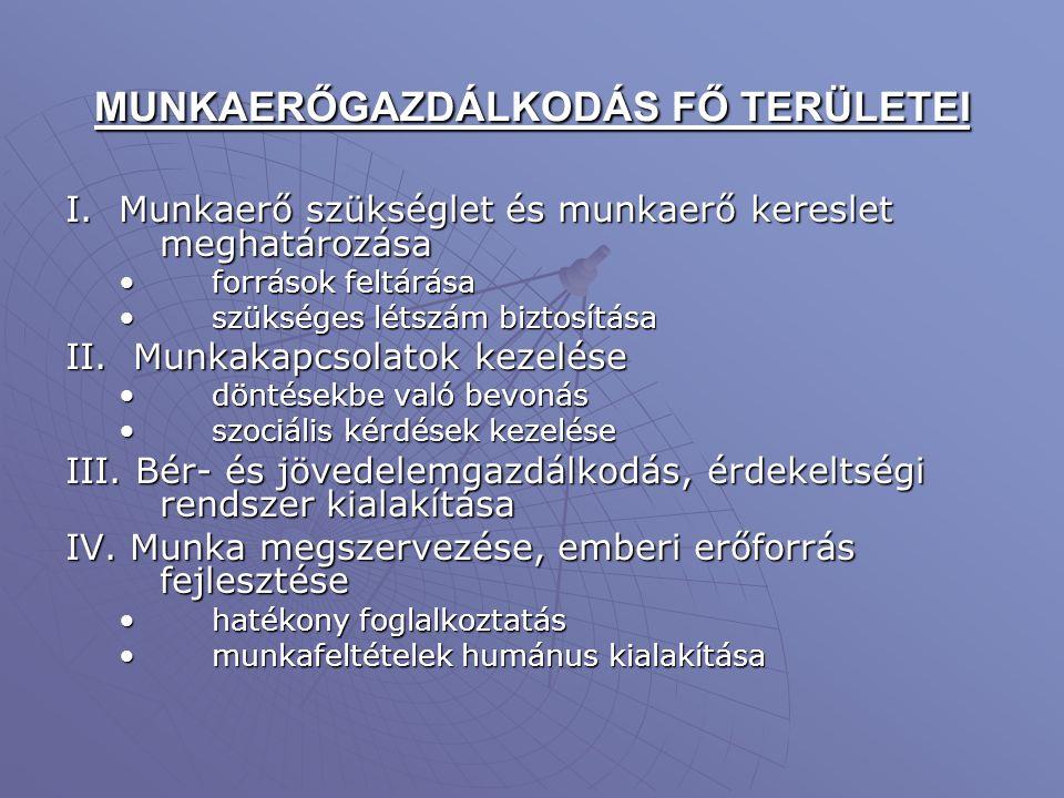 MUNKAERŐGAZDÁLKODÁS FŐ TERÜLETEI I.