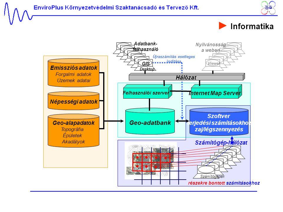 Geo-adatbank Szoftver terjedési számításokhoz zaj/légszennyezés Emissziós adatok Forgalmi adatok Üzemek adatai Felhasználói szerver Internet Map Serve