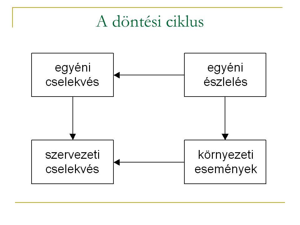 A döntési ciklus