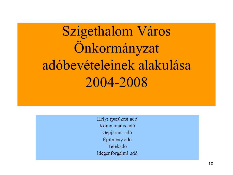 10 Szigethalom Város Önkormányzat adóbevételeinek alakulása 2004-2008 Helyi iparűzési adó Kommunális adó Gépjármű adó Építmény adó Telekadó Idegenforg