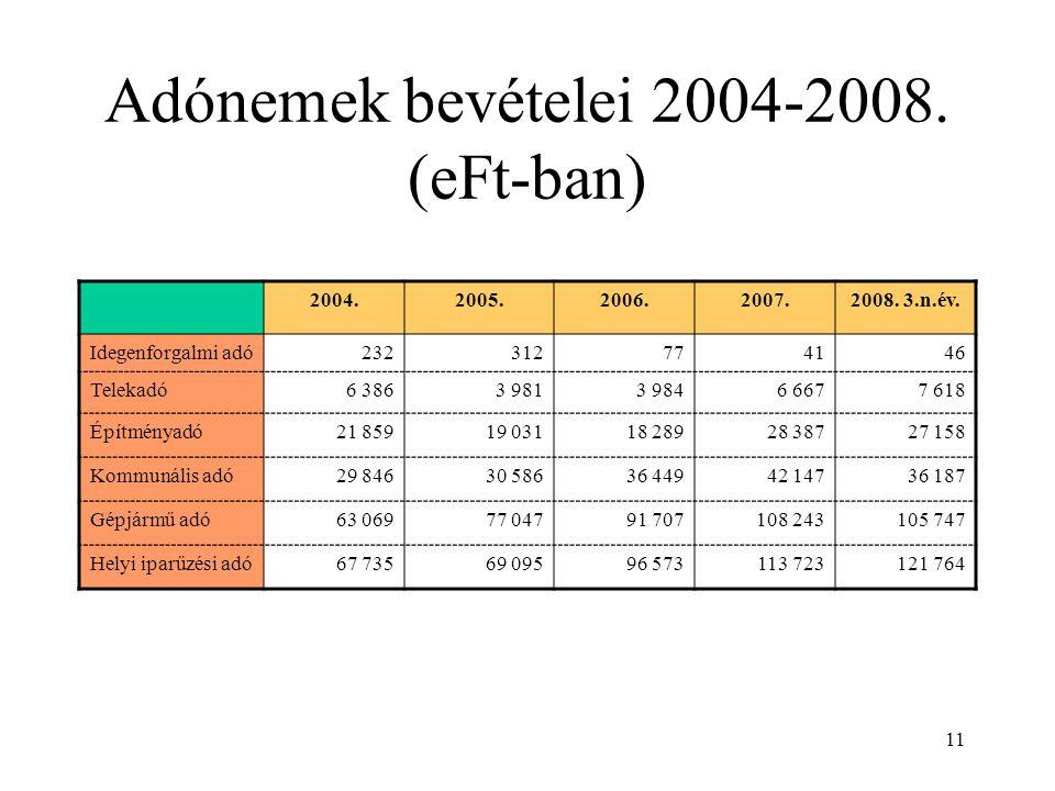 11 Adónemek bevételei 2004-2008. (eFt-ban) 2004.2005.2006.2007.2008. 3.n.év. Idegenforgalmi adó232312774146 Telekadó6 3863 9813 9846 6677 618 Építmény