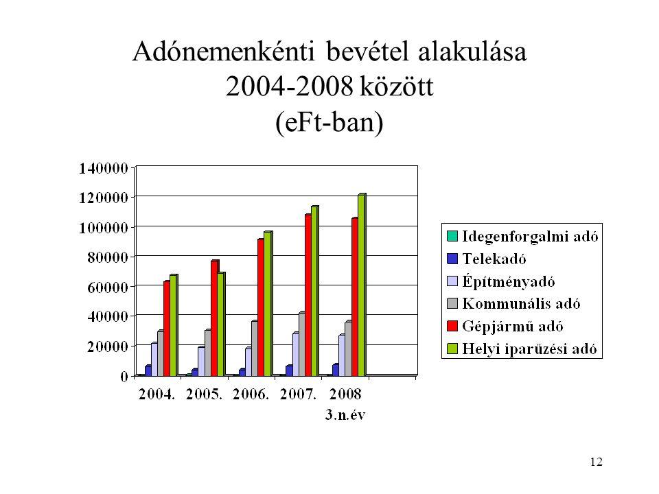 12 Adónemenkénti bevétel alakulása 2004-2008 között (eFt-ban)