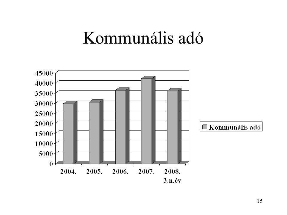 15 Kommunális adó