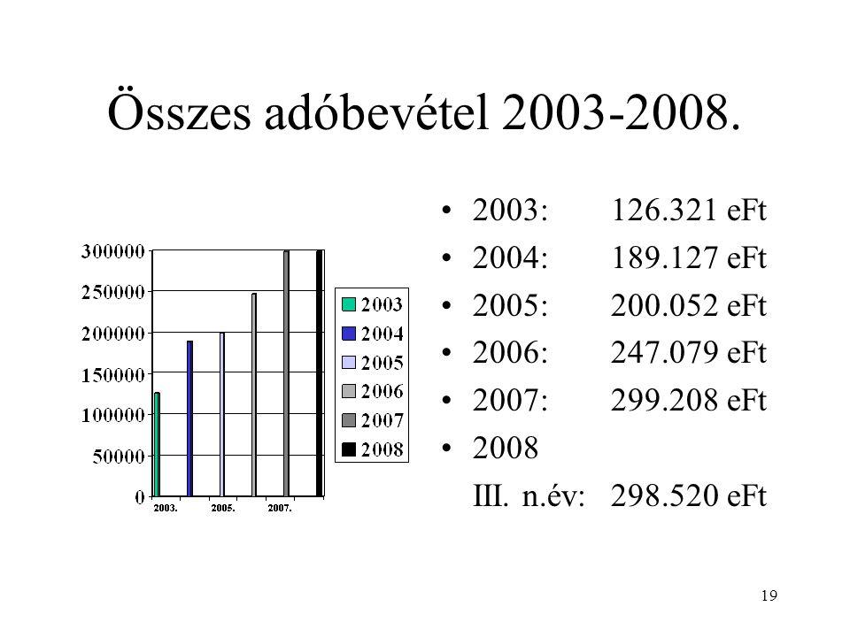 19 Összes adóbevétel 2003-2008. •2003: 126.321 eFt •2004: 189.127 eFt •2005: 200.052 eFt •2006: 247.079 eFt •2007: 299.208 eFt •2008 III. n.év:298.520