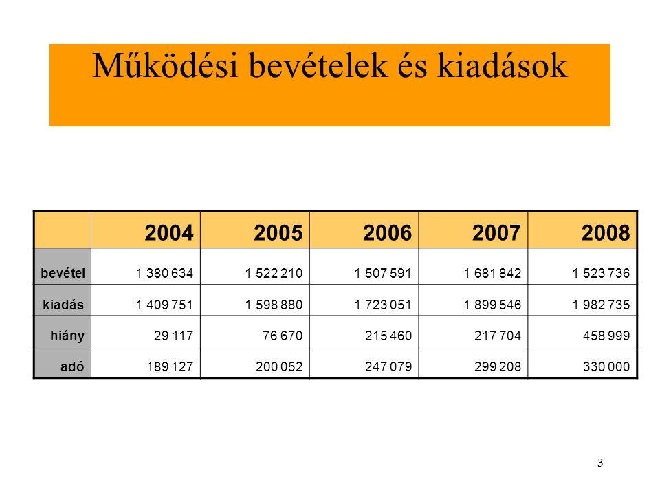 3 Működési bevételek és kiadások 20042005200620072008 bevétel 1 380 634 1 522 210 1 507 591 1 681 842 1 523 736 kiadás 1 409 751 1 598 880 1 723 051 1
