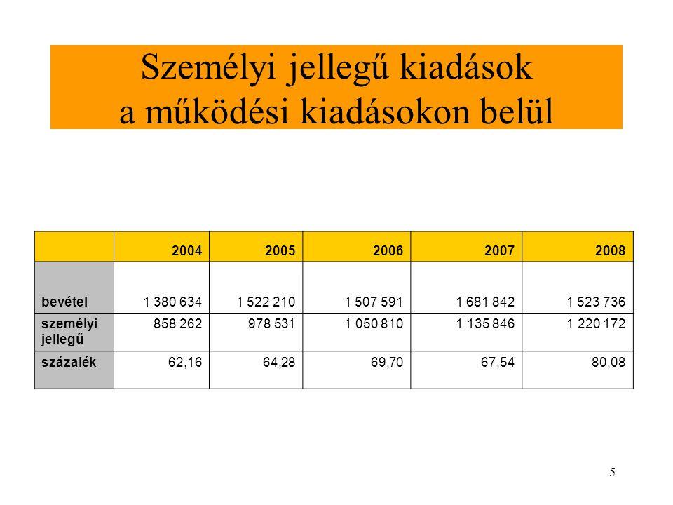 5 Személyi jellegű kiadások a működési kiadásokon belül 20042005200620072008 bevétel1 380 6341 522 2101 507 5911 681 8421 523 736 személyi jellegű 858