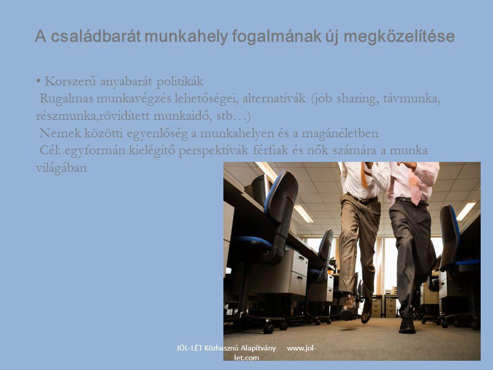 JÓL-LÉT Közhasznú Alapítvány www.jol- let.com • Korszerű anyabarát politikák Rugalmas munkavégzés lehetőségei, alternatívák (job sharing, távmunka, részmunka,rövidített munkaidő, stb…) Nemek közötti egyenlőség a munkahelyen és a magánéletben Cél: egyformán kielégítő perspektívák férfiak és nők számára a munka világában A családbarát munkahely fogalmának új megközelítése