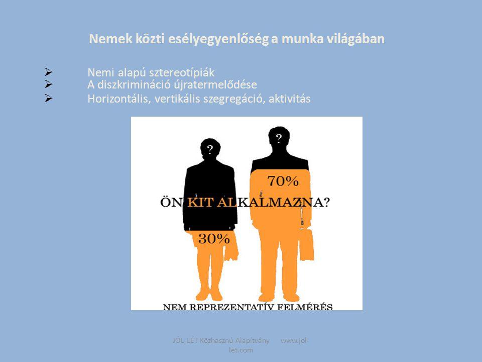 JÓL-LÉT Közhasznú Alapítvány www.jol- let.com Nemek közti esélyegyenlőség a munka világában  Nemi alapú sztereotípiák  A diszkrimináció újratermelődése  Horizontális, vertikális szegregáció, aktivitás